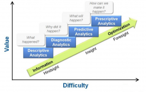 Categories Of Analytics